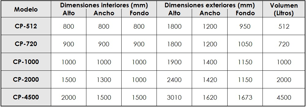 cp1500_table