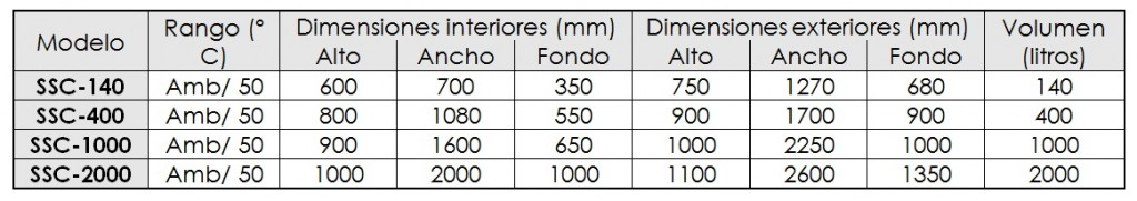 scc400_table